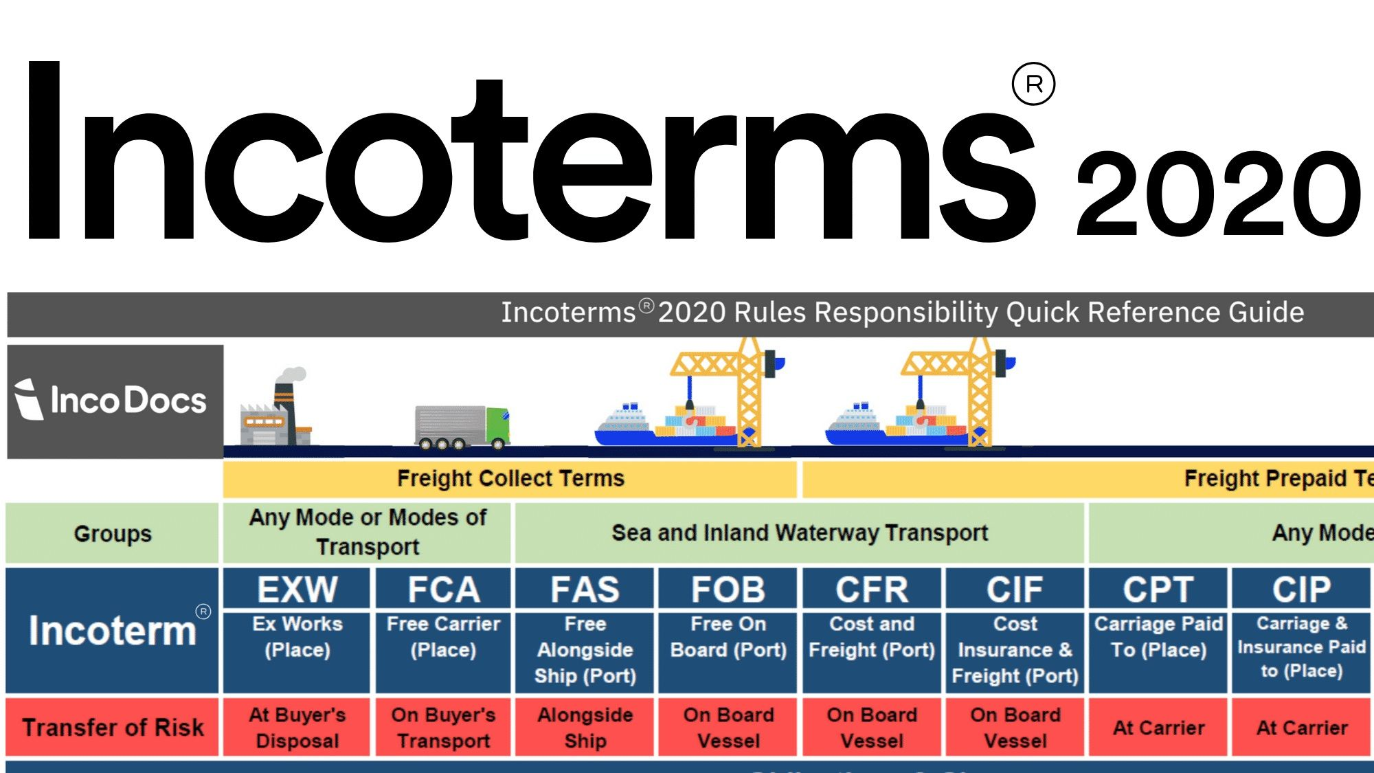 los Incoterms 2020